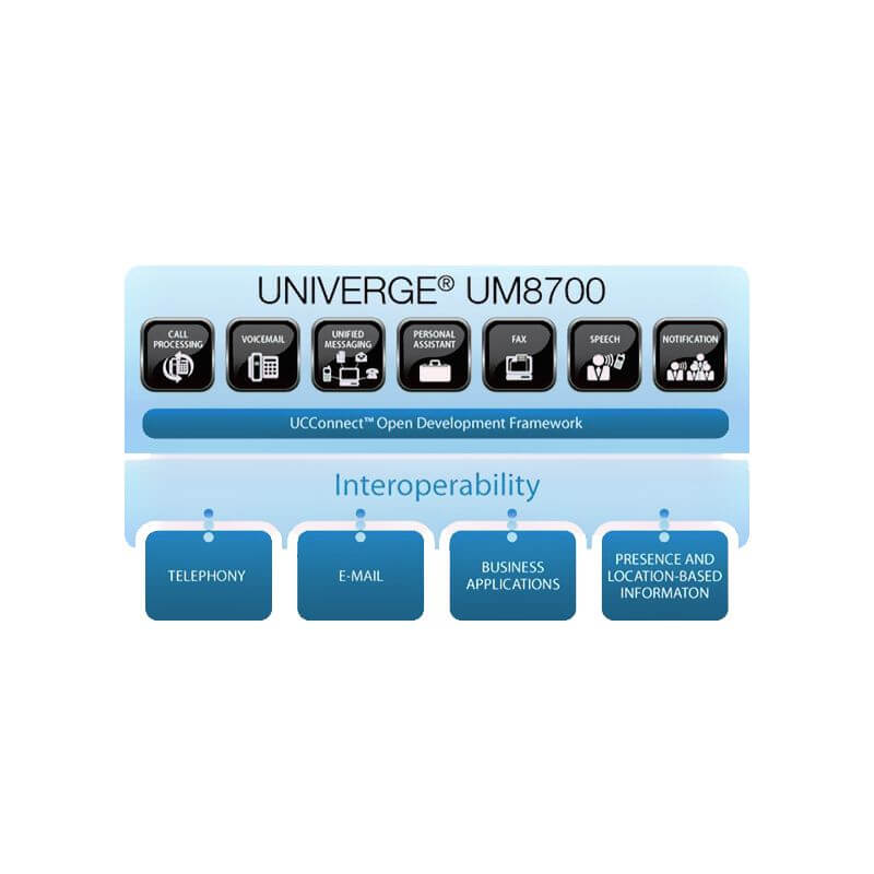 Univerge UM8700