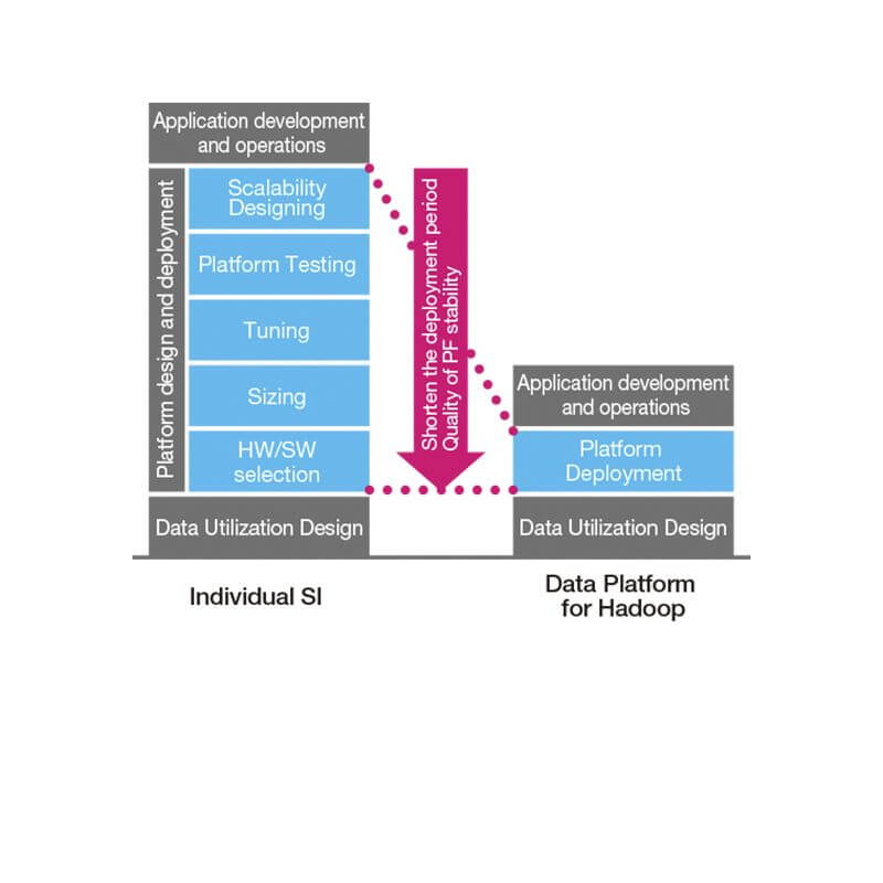 Data Platform for Hadoop